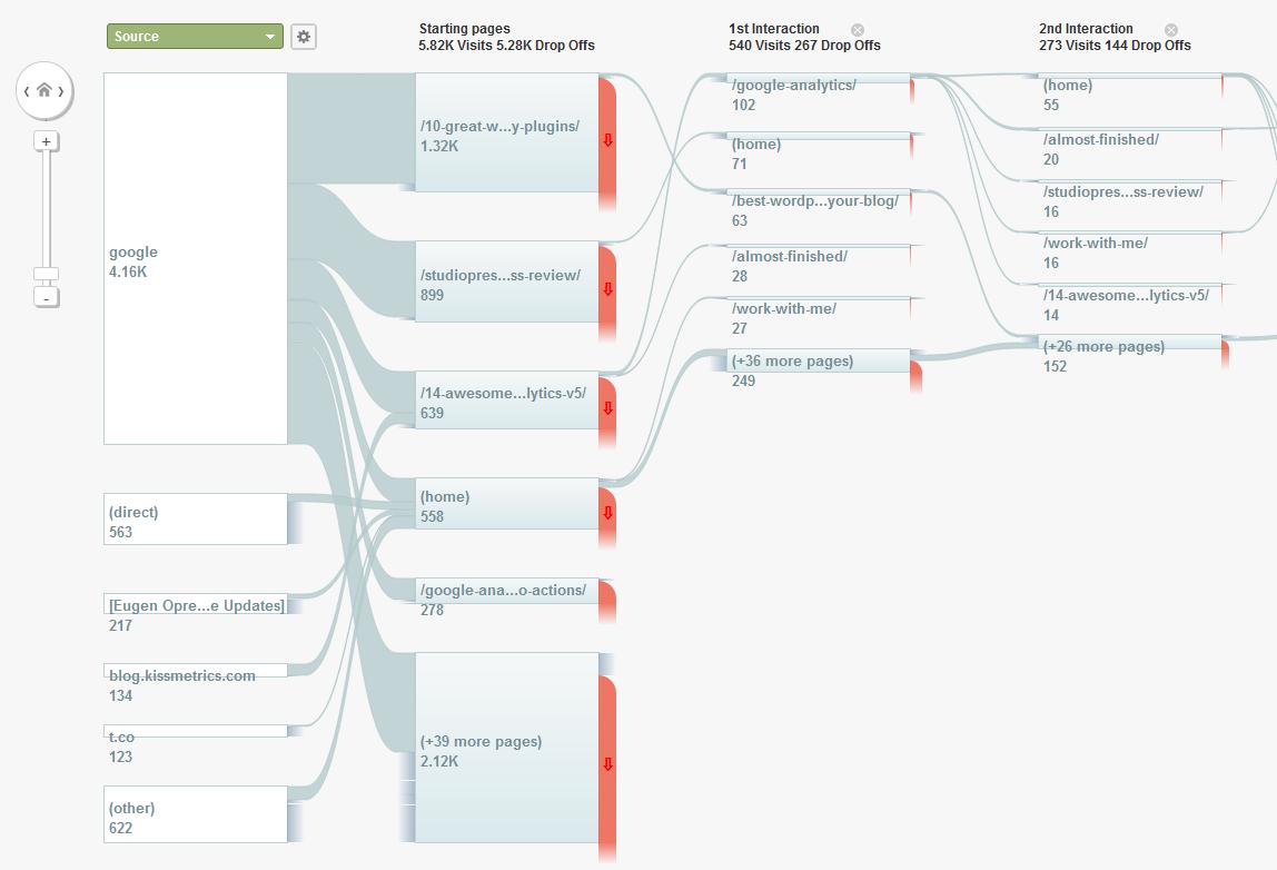 Canalizzazione con Google Analytics